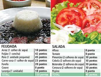 Dieta dos Pontos – como fazer e Dicas