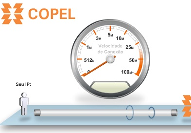 Test Copel: Medir a Velocidade da Internet